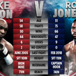 Horario: Este fin de semana retorna Mike Tyson y se enfrenta a Roy Jones Jr